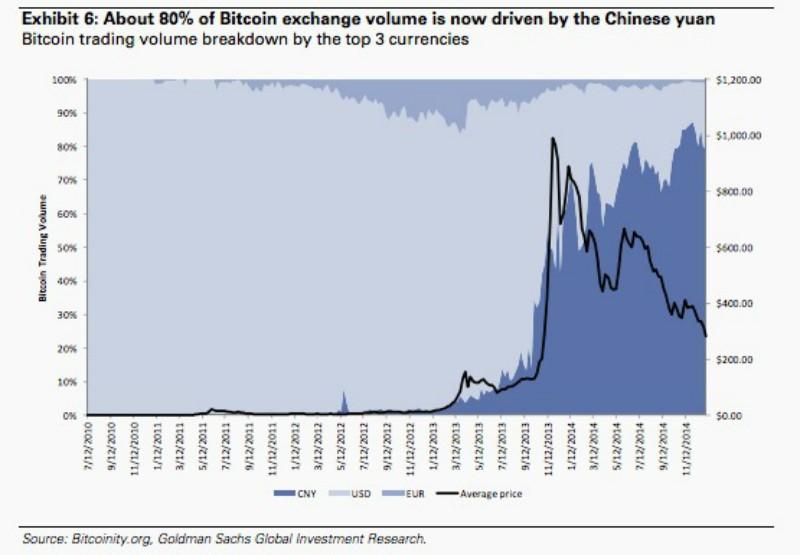 china statistik bitcoin
