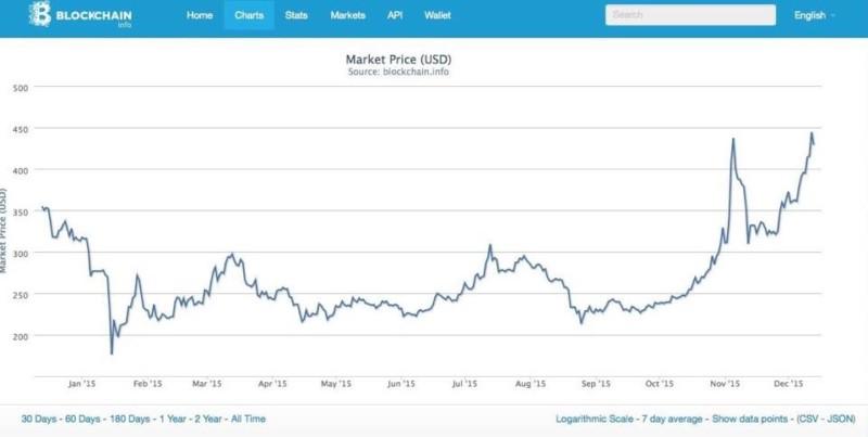 bitcoinpreis 2015
