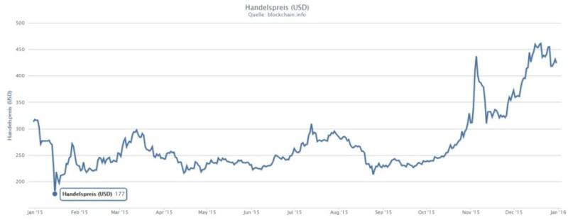 Bitcoin Handelspreis 2015