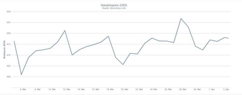Stabiler Bitcoinpreis