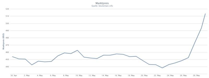 Der Bitcoinpreis explodiert innerhalb von nur einem Tag