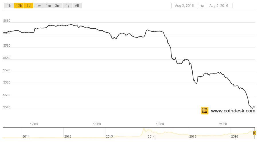 bitfinex hack bitcoinpreis