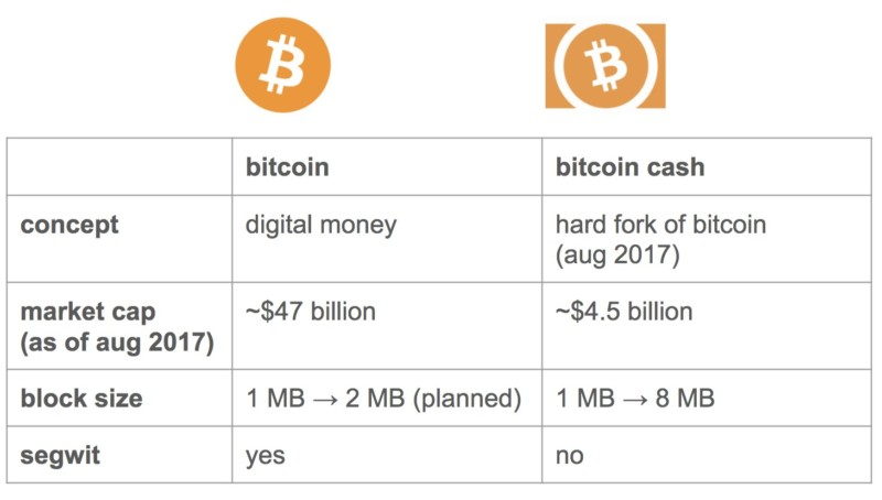 bitcoin-vs-bitcoin-cash