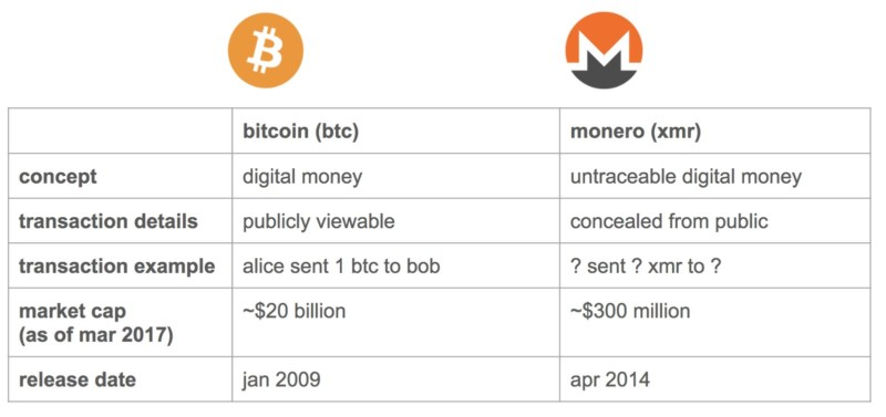 monero-vs-bitcoin